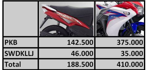 Pajak All New CBR 150